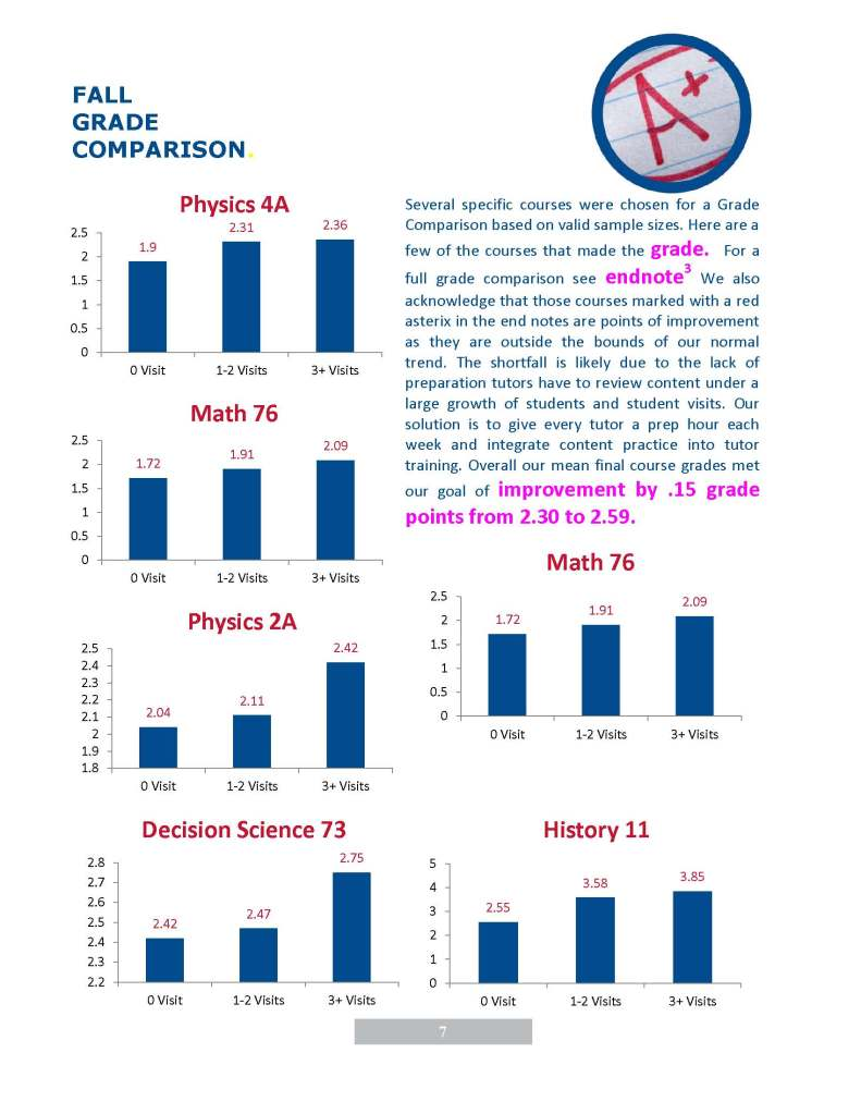 Tutoring Annual Report 2013 2014_Page_08