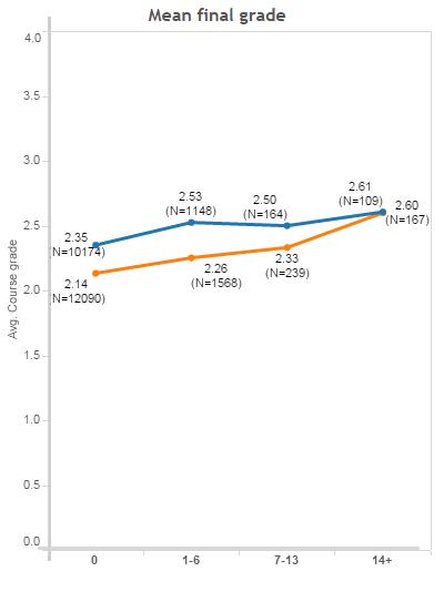 Graph-Grade-Outcomes
